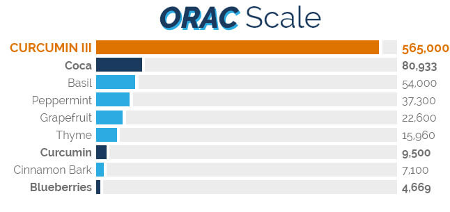 ORAC Scale
